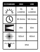 lampe frontale peli 2755Z0